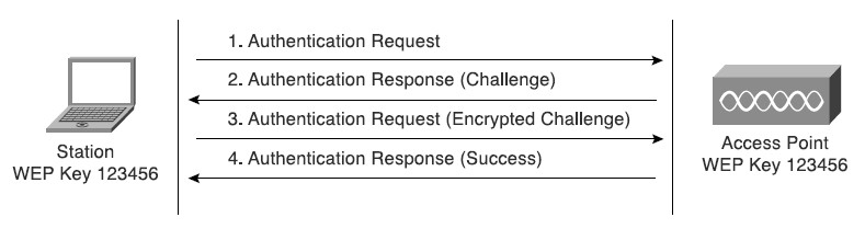 [WEP challenge response authentication]